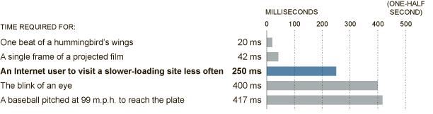 Website Speed Affects SEO and User Experience
