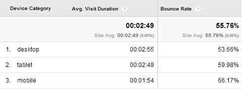 Mobile Traffic Bounce Rate Time on Site Metrics