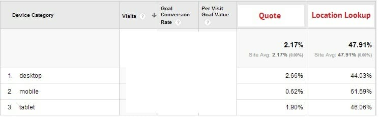 Mobile Traffic Goal Completion Example