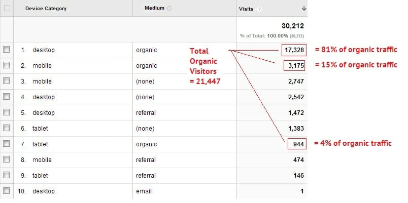 Mobile visitors account for 15% of all organic search traffic.