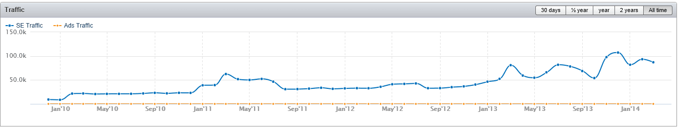 Graph showing All-time history for SE Traffic