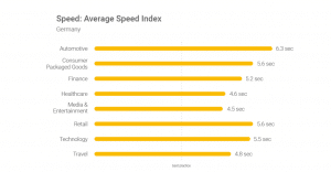 Germany Average Speed Index - 1st on the List