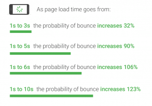 Page Load Time - 1st on the List