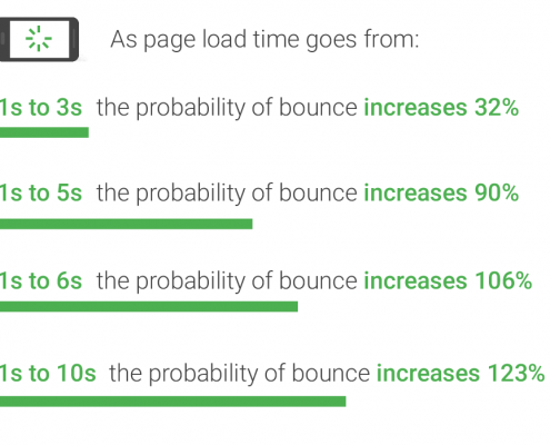 Page load time statistics from ThinkWithGoogle